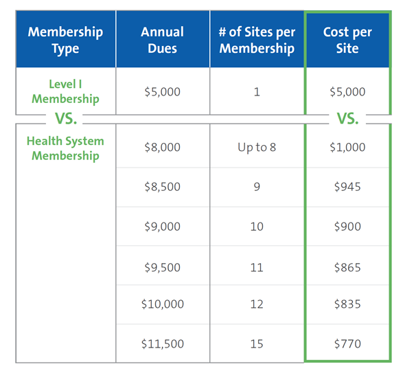 CLSI Health System Membership Benefits